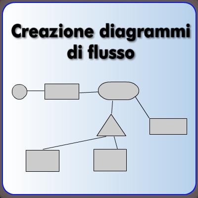 Costruisci il diagramma