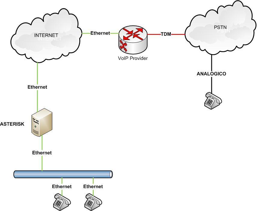 architettura soluzione Full IP