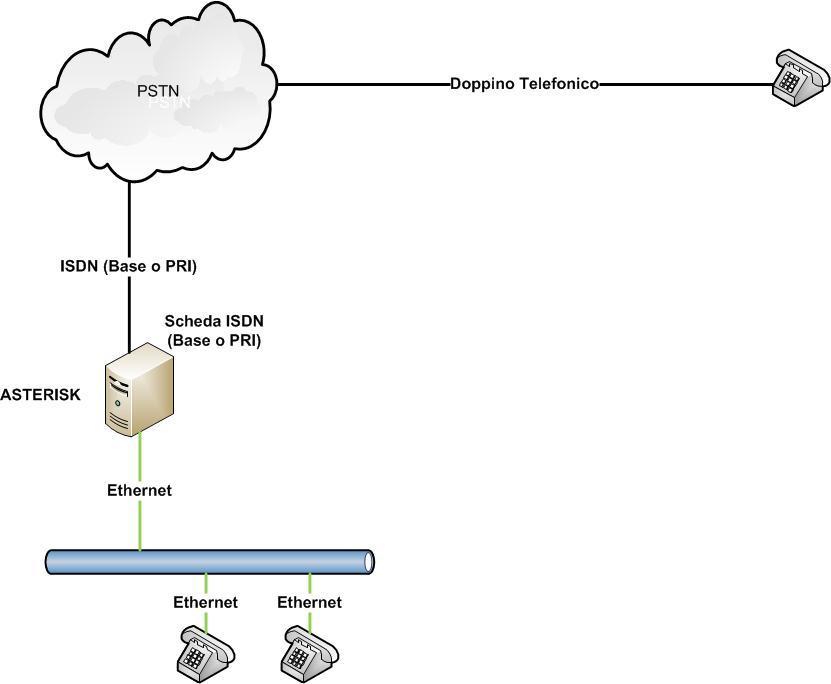 Architettura Soluzione Multilinea Tradizionale (ISDN Base o Primario)