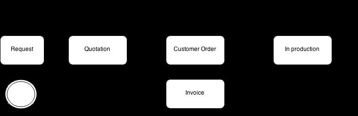 Docs Workflow