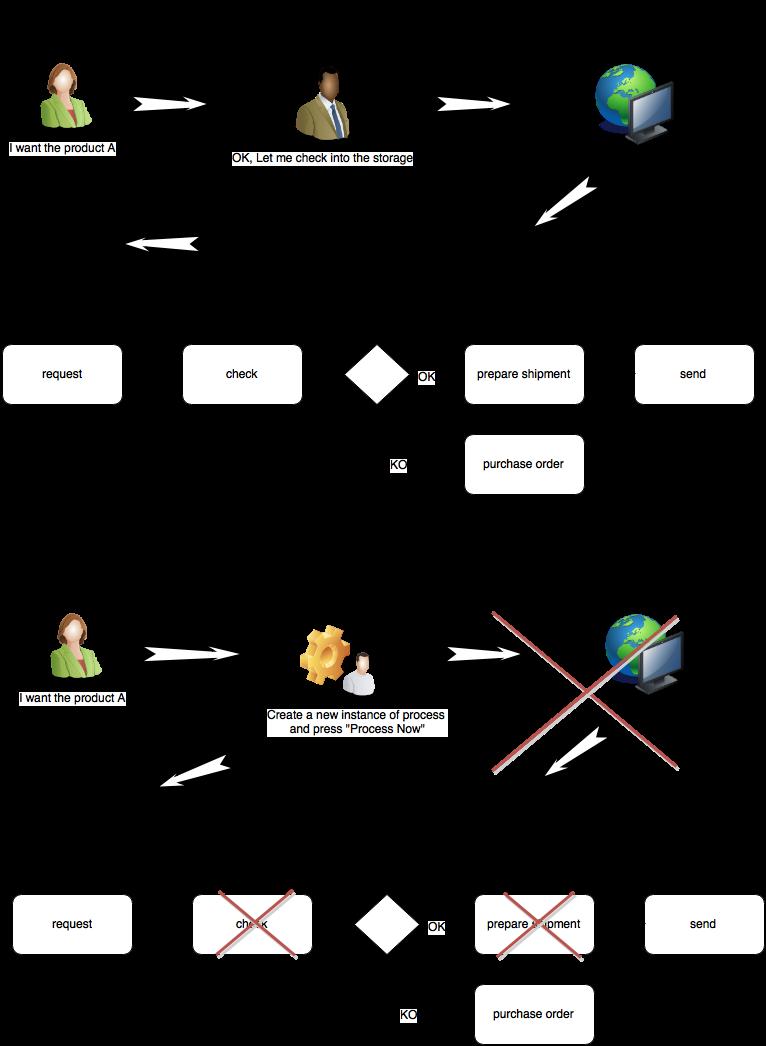 esempio di un processo